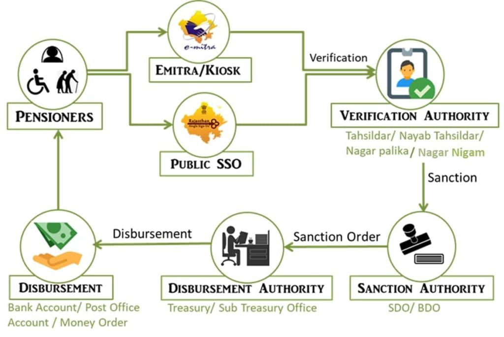 Rajssp application process